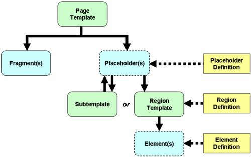 Site asset hierarchy