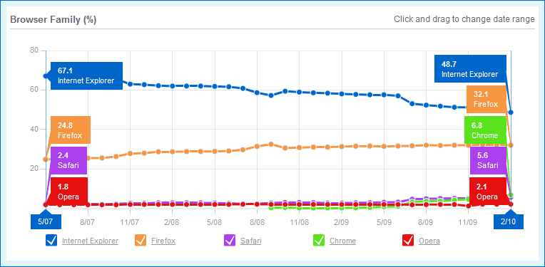 BrowserTrends